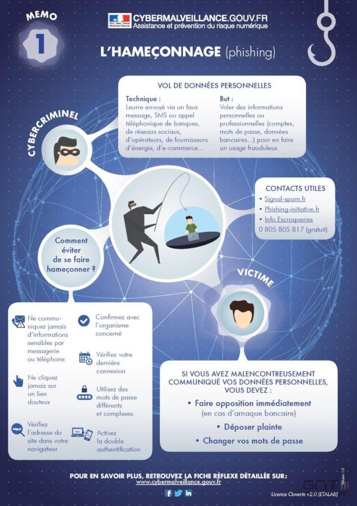 Un kit pour améliorer la Sécurité Informatique - Agence de Marketing digital Paris