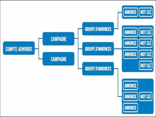 Agence-web-marketing-Campagne-Google-Adwords-1